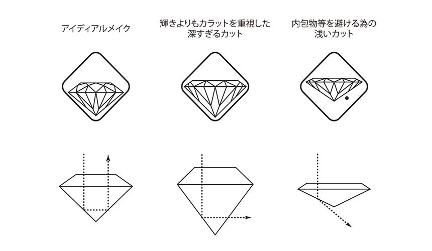カットデザイン(ラザールダイヤモンドの場合)